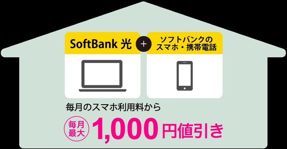 スマート値引きで携帯電話の料金から、携帯の契約プランによっては最大2,000円を割引