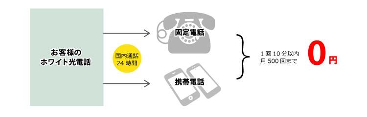 ソフトバンク光のホワイト電話の誰とでも定額で、通話料金が無料!
