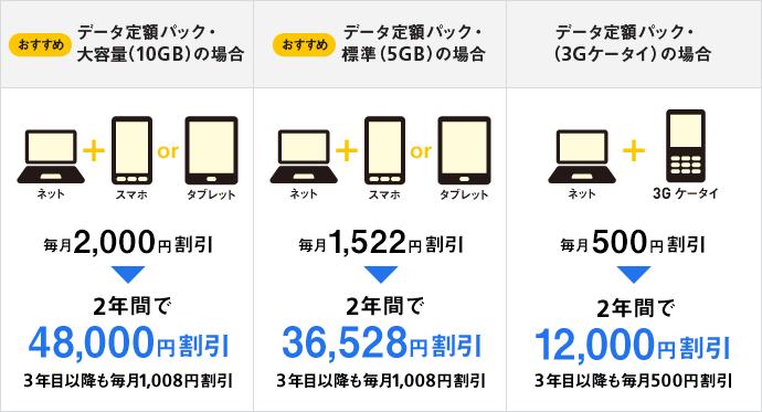 ソフトバンク光とソフトバンク携帯・スマートフォンのセット割の割引金額