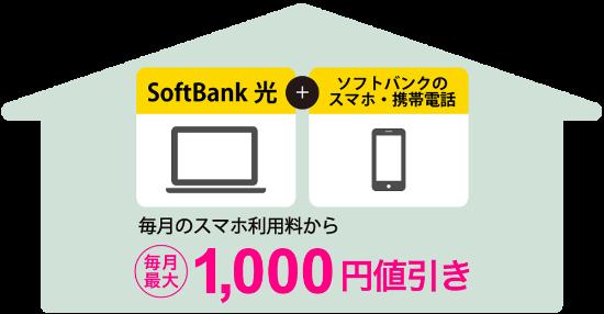 スマート値引きで携帯電話の料金から、携帯の契約プランによっては最大1,000円を割引2